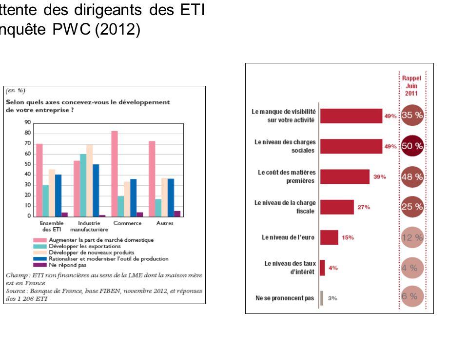 Attente des dirigeants des ETI Enquête PWC (2012) 17