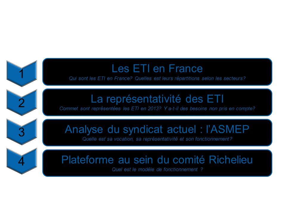2 2 Plateforme au sein du comité Richelieu Quel est le modèle de fonctionnement ? 1 Les ETI en France Qui sont les ETI en France? Quelles est leurs ré