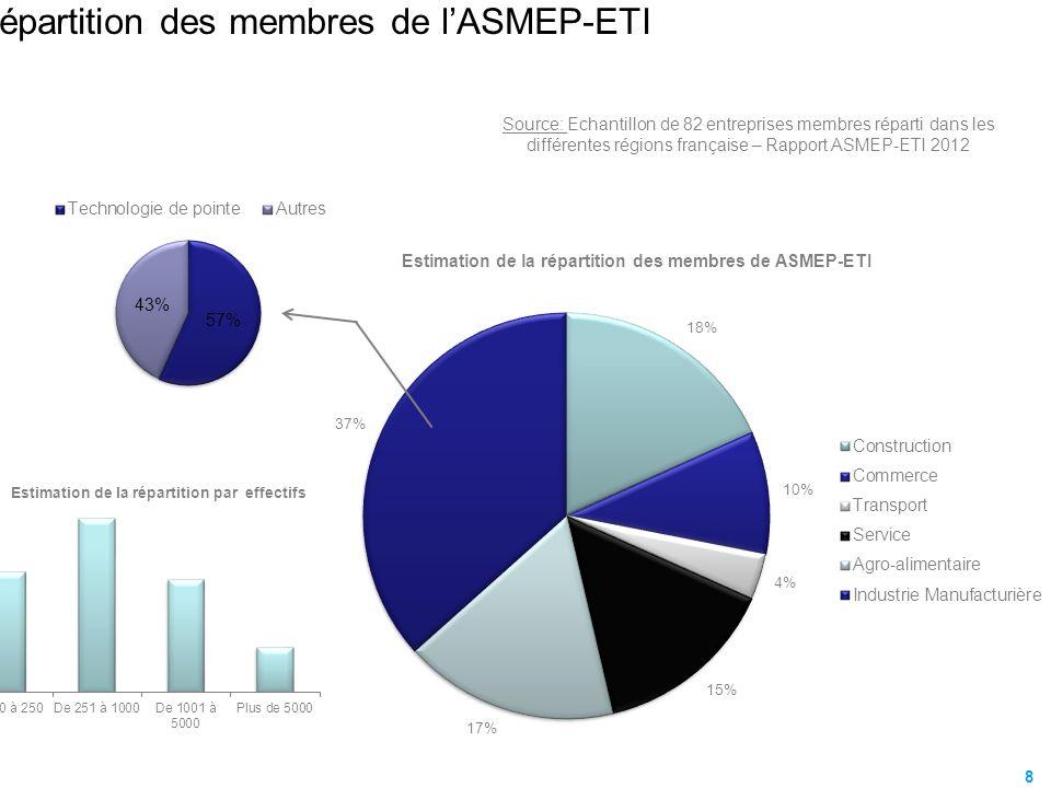 La répartition des membres de lASMEP-ETI 8 Source: Echantillon de 82 entreprises membres réparti dans les différentes régions française – Rapport ASME