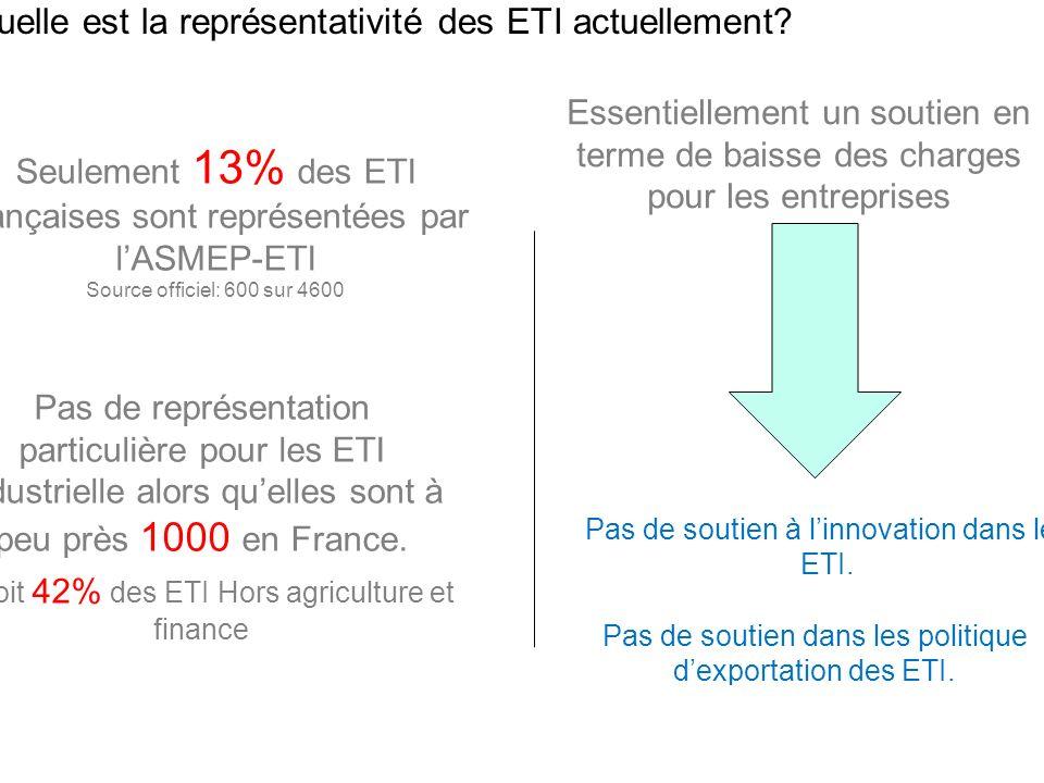 Quelle est la représentativité des ETI actuellement? 9 Seulement 13% des ETI françaises sont représentées par lASMEP-ETI Source officiel: 600 sur 4600