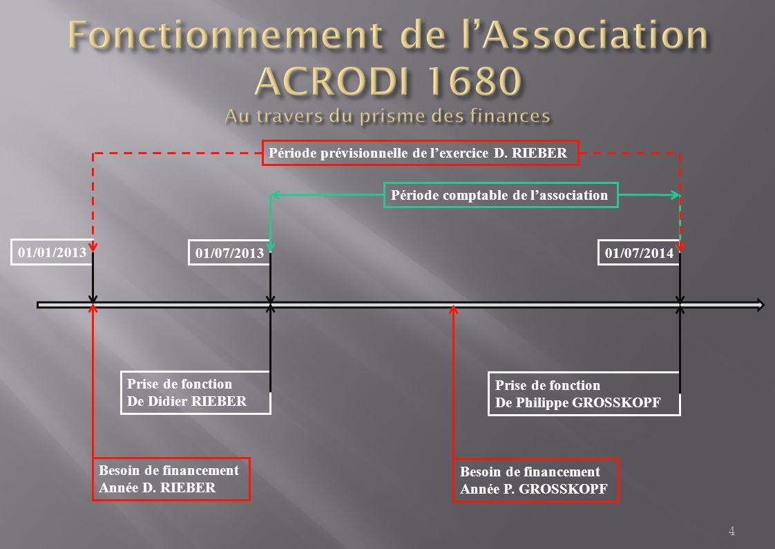 4 01/01/2013 Besoin de financement Année D. RIEBER Besoin de financement Année P.