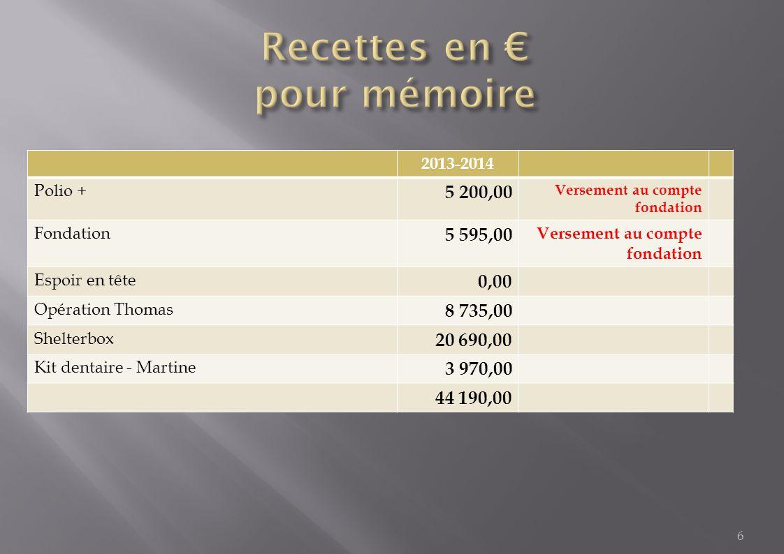 2013-2014Réalisé AACTIONS ROTARY INTERNATIONAL ET FONDATION 28 500,0041 933,03 (1) 45 978,60 BACTIONS EFFECTIFS ET DEVELOPPEMENT 12 396,000,0012 000,00 CACTIONS IMAGE PUBLIQUE 9 500,003 964,009 464,00 DACTIONS INTERETS PUBLICS 3 500,003 970,00 (2) 7 470,00 EACTIONS JEUNESSE 79 862,0039 112,63 (3) 87 410,00 FACTIONS PROFESSIONNELLES 6 000,002 224,20 (4) 7 000,00 GSEMINAIRES ET REUNIONS 59 807,5538 330,22 (5) 93 330,22 HFONCTIONNEMENT DU DISTRICT 74 621,8261 676,95 (6) 106 169,52 Total 274 187,37191 211,03346 829,45 7 1 - Dont 42 478,60 Versement Fondation, Polio +, Shelterbox, … 2 - Espoir en tête, Kit Dentaire, …(environ 4 000,00 KD) 3 - Dont financement du Sommer Kampf, … 4 - Dont Prix littéraire, Prix des arts, … 5 - Dont Frais organisation année n+1, …(environ 33 500,00 ) 6 - Dont 25 000,00 année n+1, …