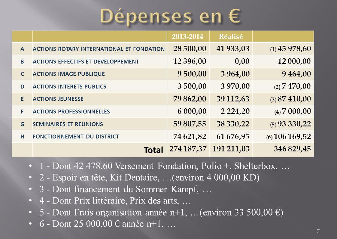 8 Sur le budget de la période du 01/01/13 au 30/06/14, les dépenses ont été engagées sur deux fois pour deux gouverneurs.
