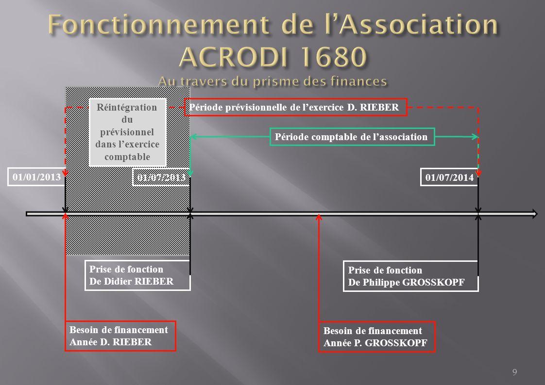 9 01/01/2013 Besoin de financement Année D. RIEBER Besoin de financement Année P.