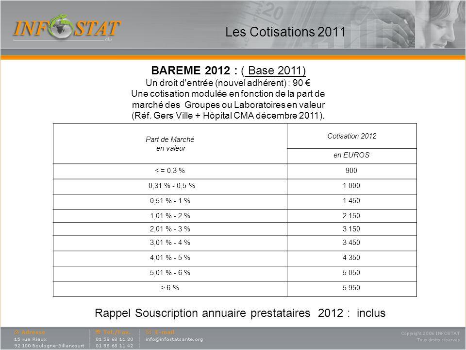 Les Cotisations 2011 Part de Marché en valeur Cotisation 2012 en EUROS < = 0.3 %900 0,31 % - 0,5 %1 000 0,51 % - 1 %1 450 1,01 % - 2 %2 150 2,01 % - 3