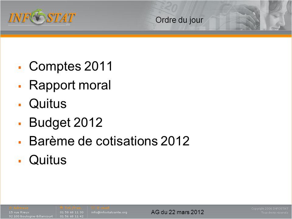 Ordre du jour Comptes 2011 Rapport moral Quitus Budget 2012 Barème de cotisations 2012 Quitus AG du 22 mars 2012
