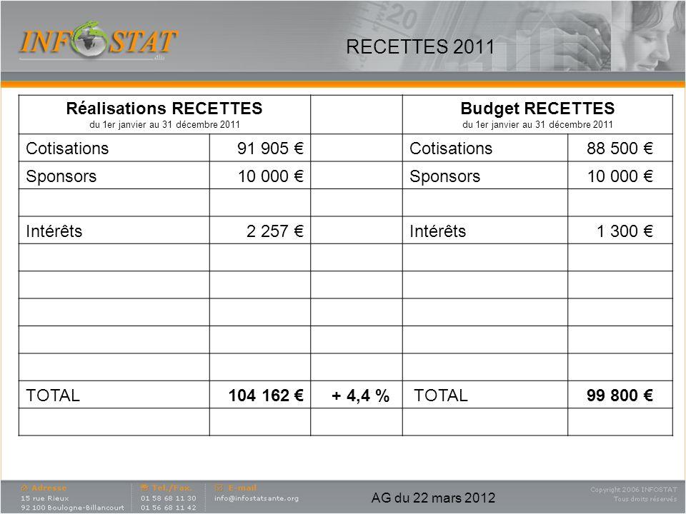 RECETTES 2011 Réalisations RECETTES du 1er janvier au 31 décembre 2011 Budget RECETTES du 1er janvier au 31 décembre 2011 Cotisations91 905 Cotisation