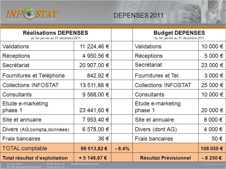 DEPENSES 2011 Réalisations DEPENSES du 1er janvier au 31 décembre 2011 Budget DEPENSES du 1er janvier au 31 décembre 2011 Validations11 224,46 Validat