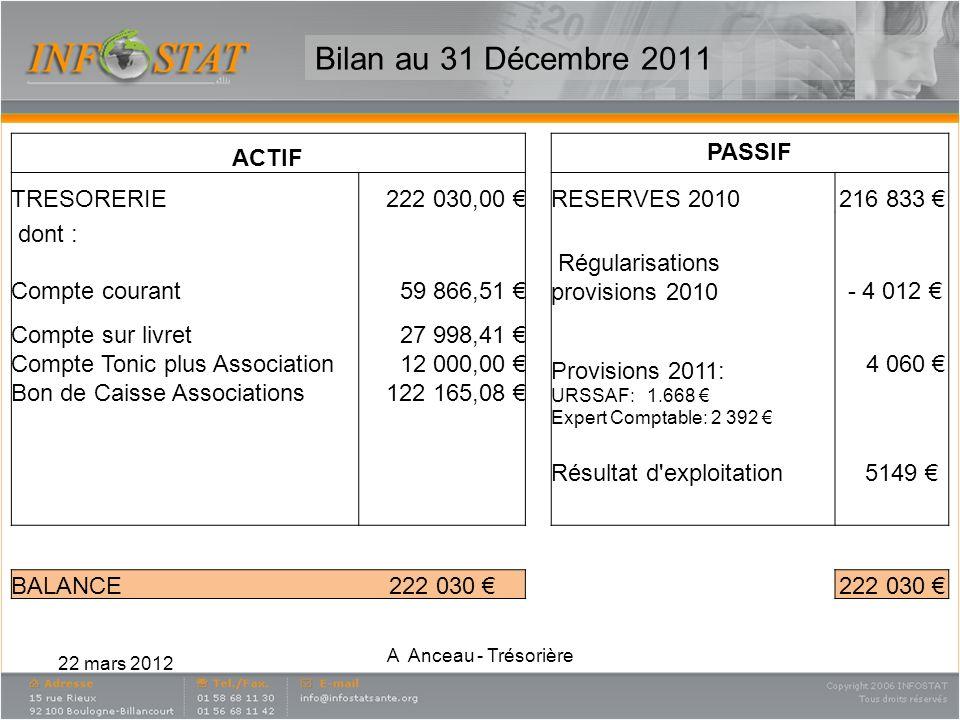 22 mars 2012 A Anceau - Trésorière Bilan au 31 Décembre 2011 ACTIF PASSIF TRESORERIE222 030,00 RESERVES 2010216 833 dont : Compte courant59 866,51 Rég