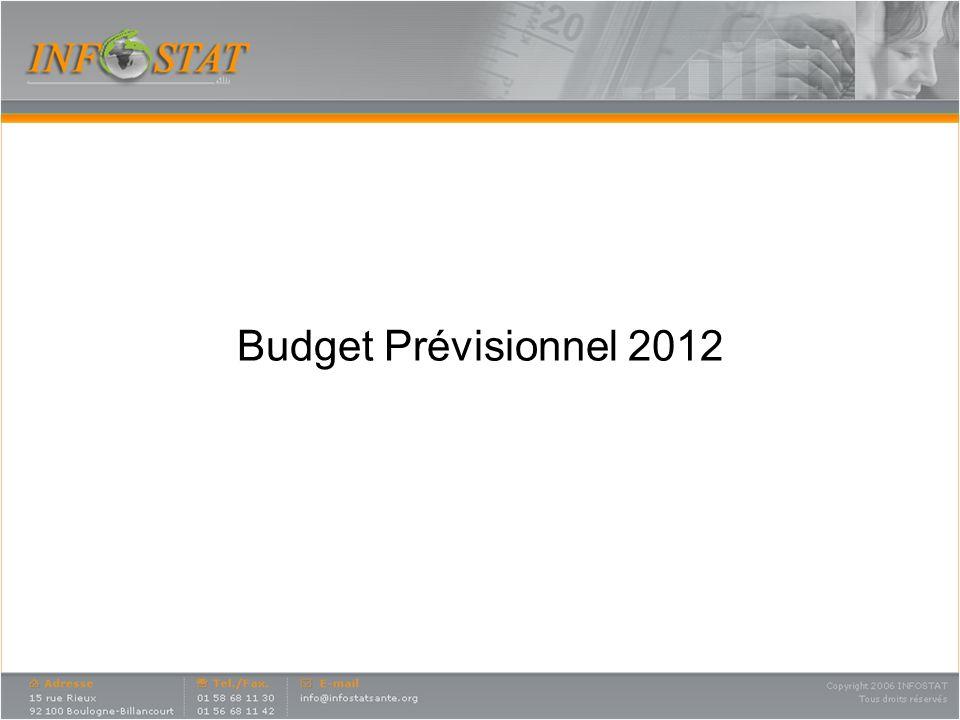 Budget Prévisionnel 2012