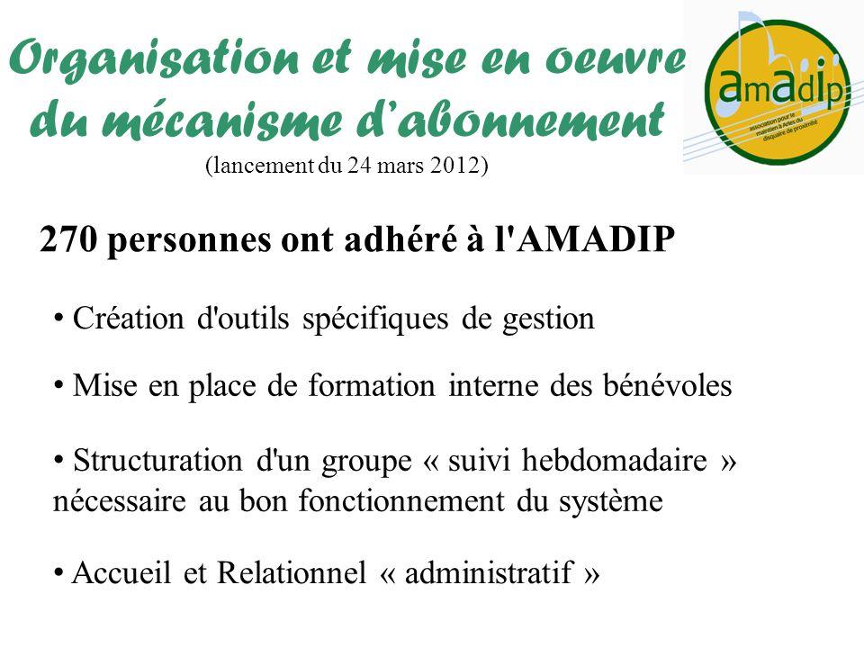 270 personnes ont adhéré à l'AMADIP Organisation et mise en oeuvre du mécanisme dabonnement (lancement du 24 mars 2012) Mise en place de formation int