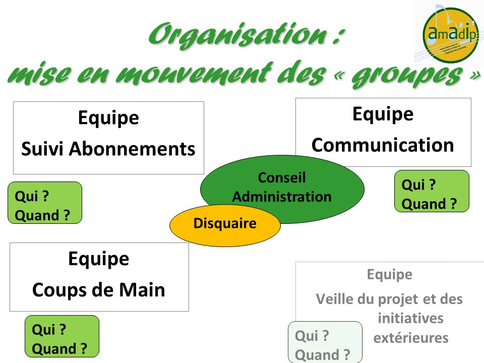 Equipe Suivi Abonnements Organisation : mise en mouvement des « groupes » Equipe Communication Equipe Coups de Main Equipe Veille du projet et des ini