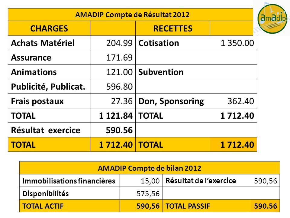 AMADIP Compte de Résultat 2012 CHARGESRECETTES Achats Matériel204.99 Cotisation 1 350.00 Assurance171.69 Animations121.00 Subvention Publicité, Public