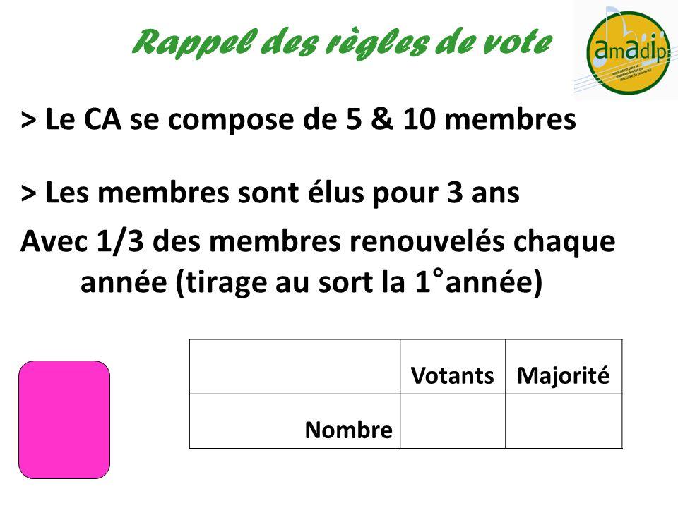 > Le CA se compose de 5 & 10 membres > Les membres sont élus pour 3 ans Avec 1/3 des membres renouvelés chaque année (tirage au sort la 1°année) Rappe
