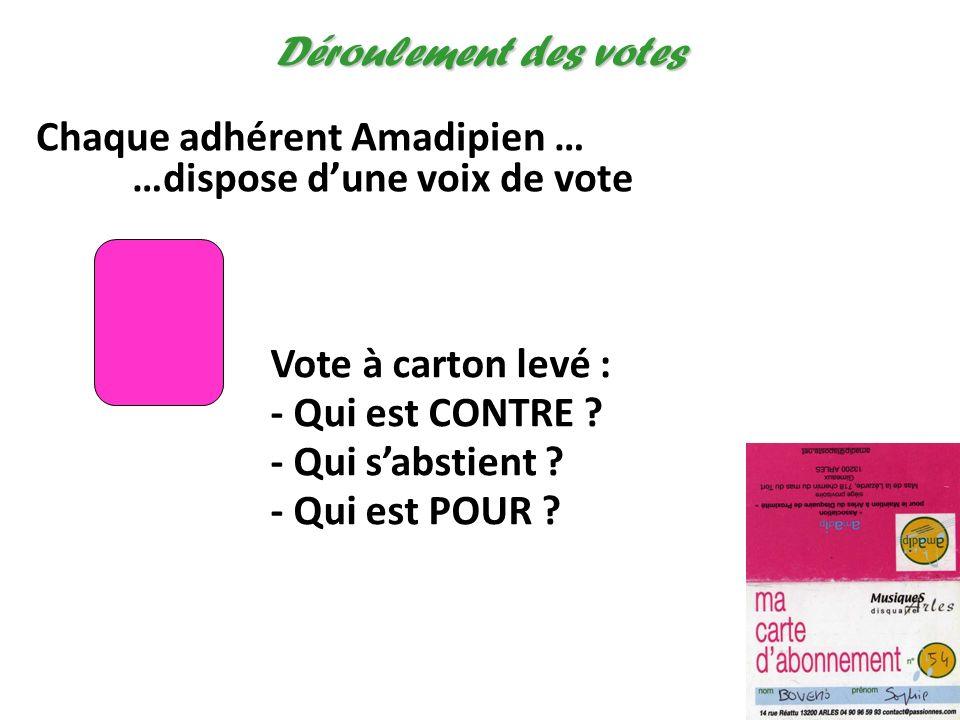 Chaque adhérent Amadipien … …dispose dune voix de vote Déroulement des votes Vote à carton levé : - Qui est CONTRE ? - Qui sabstient ? - Qui est POUR