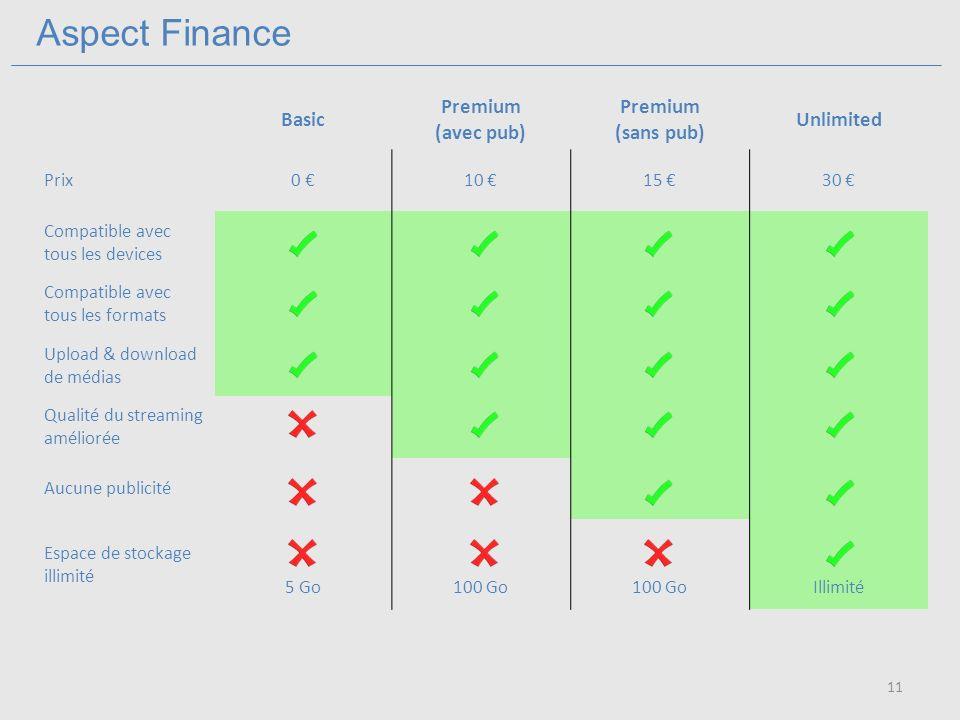 Aspect Finance Basic Premium (avec pub) Premium (sans pub) Unlimited Prix0 10 15 30 Compatible avec tous les devices Compatible avec tous les formats Upload & download de médias Qualité du streaming améliorée Aucune publicité Espace de stockage illimité 5 Go100 Go Illimité 11
