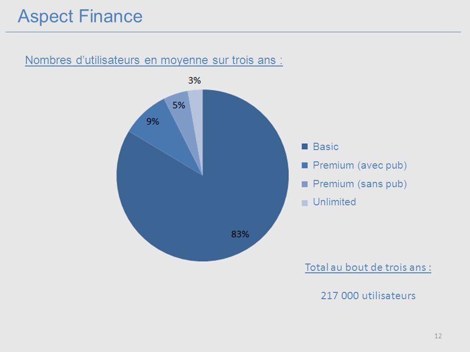 Aspect Finance Basic Premium (avec pub) Premium (sans pub) Unlimited Total au bout de trois ans : 217 000 utilisateurs Nombres dutilisateurs en moyenne sur trois ans : 12