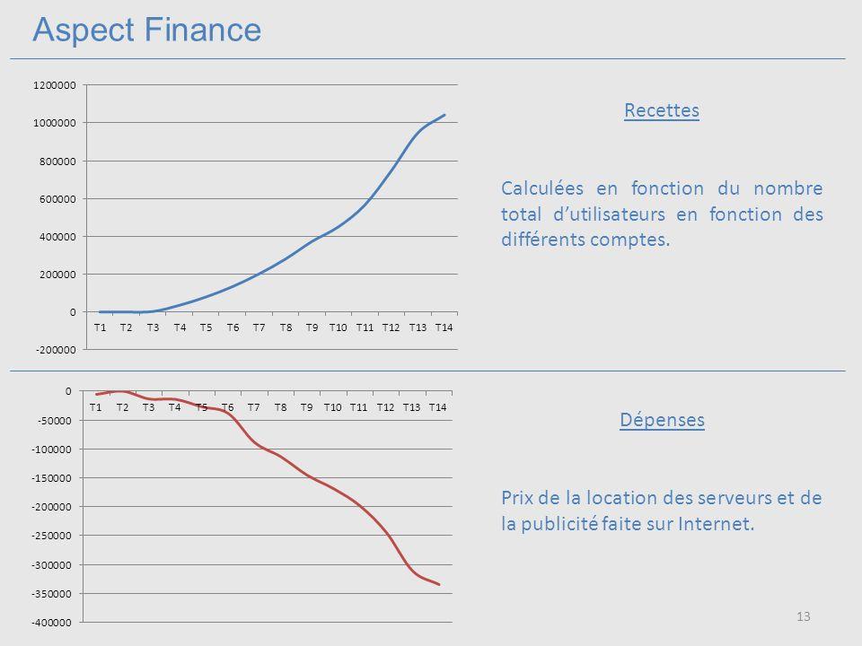 Aspect Finance Recettes Calculées en fonction du nombre total dutilisateurs en fonction des différents comptes.