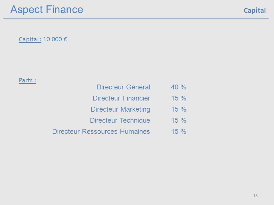 Aspect Finance 15 Capital Capital : 10 000 Parts : Directeur Général40 % Directeur Financier15 % Directeur Marketing15 % Directeur Technique15 % Directeur Ressources Humaines15 %
