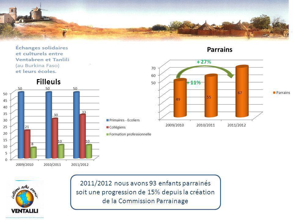 + 11% + 27% Filleuls 2011/2012 nous avons 93 enfants parrainés soit une progression de 15% depuis la création de la Commission Parrainage