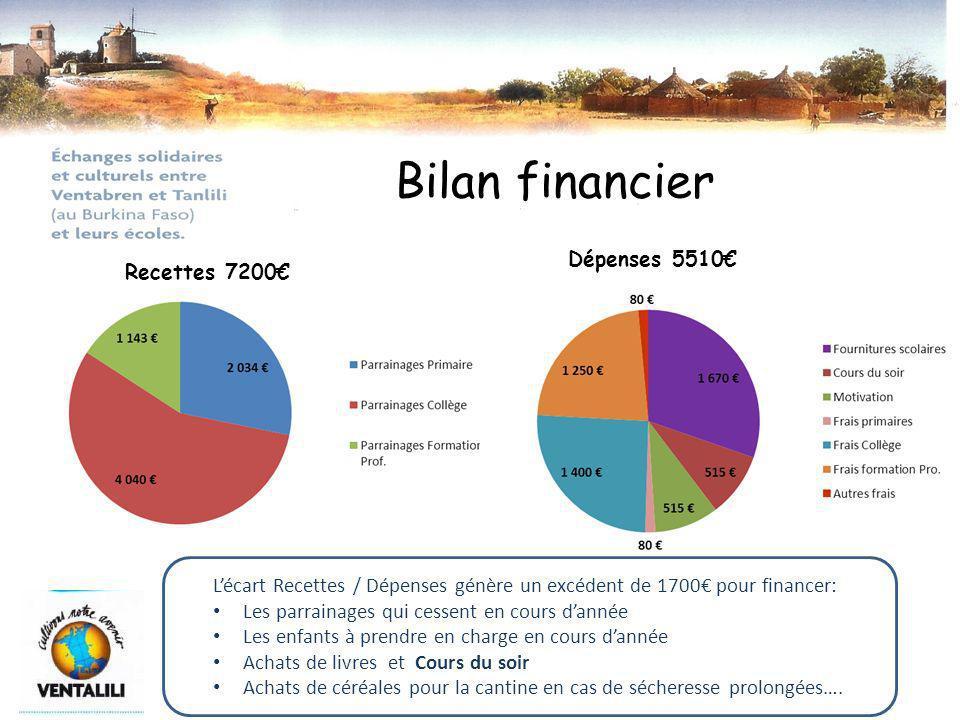 Bilan financier Recettes 7200 Dépenses 5510 Lécart Recettes / Dépenses génère un excédent de 1700 pour financer: Les parrainages qui cessent en cours