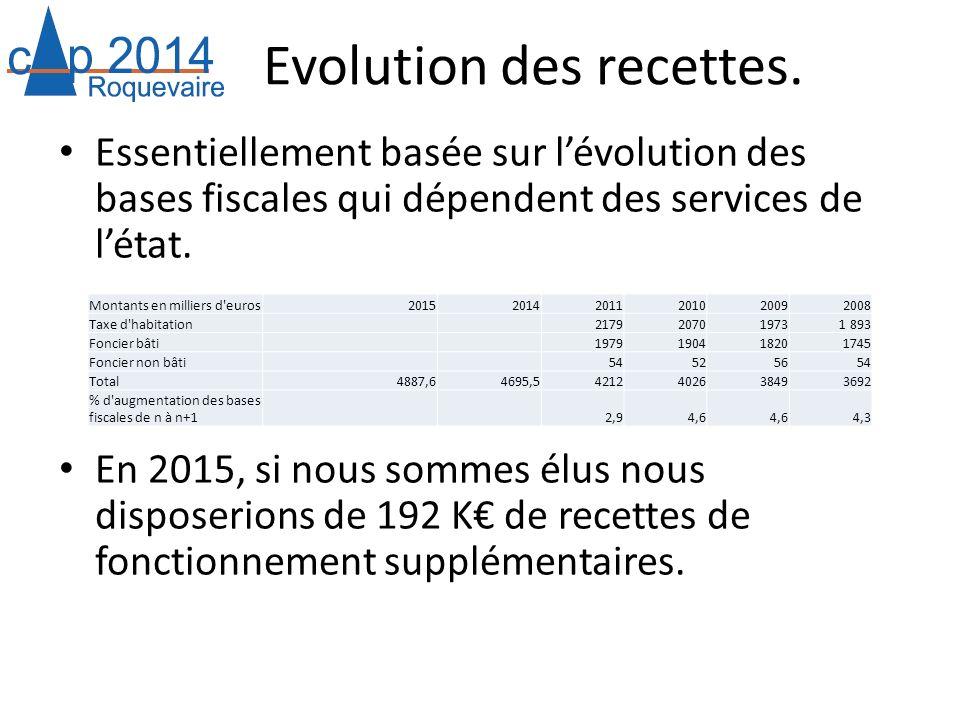 Evolution des recettes. Essentiellement basée sur lévolution des bases fiscales qui dépendent des services de létat. En 2015, si nous sommes élus nous