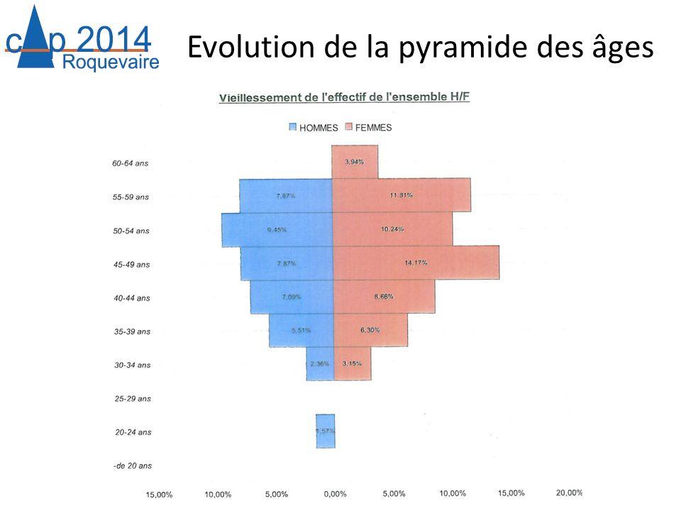 Evolution de la pyramide des âges