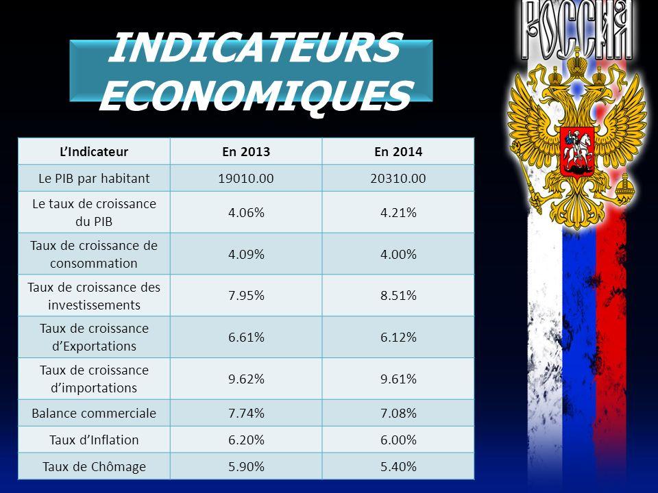 INDICATEURS ECONOMIQUES LIndicateurEn 2013En 2014 Le PIB par habitant19010.0020310.00 Le taux de croissance du PIB 4.06%4.21% Taux de croissance de co
