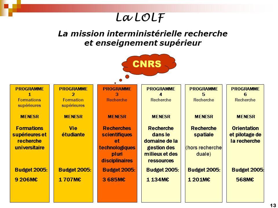 13 La mission interministérielle recherche et enseignement supérieur CNRS La LOLF PROGRAMME 2 Formation supérieures MENESR Vie étudiante PROGRAMME 3 R