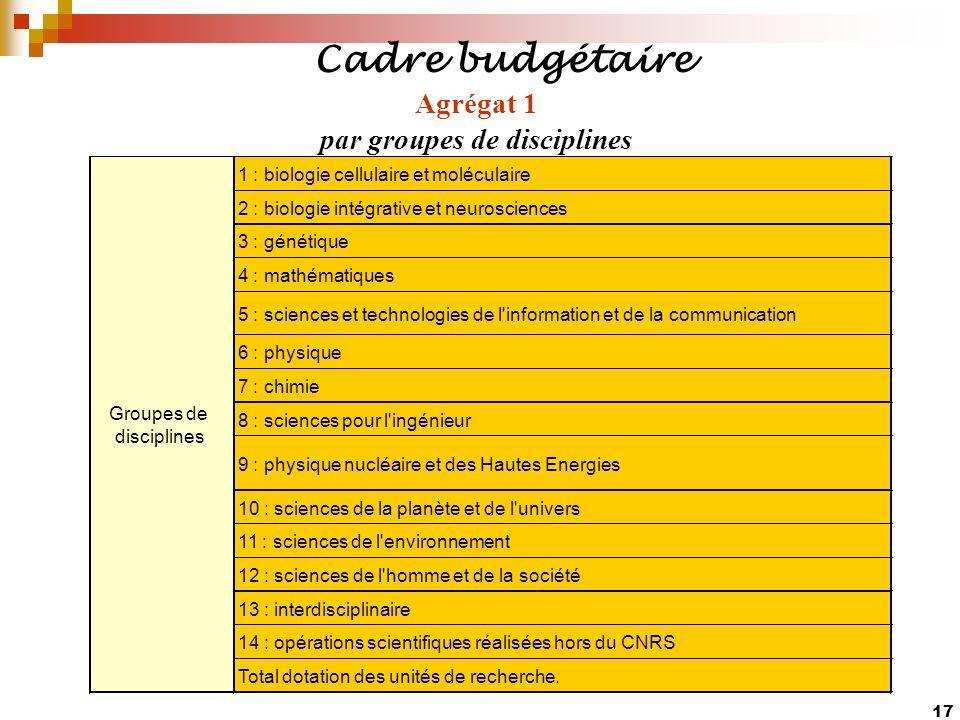 17 Cadre budgétaire Agrégat 1 par groupes de disciplines 1 : biologie cellulaire et moléculaire 2 : biologie intégrative et neurosciences 3 : génétiqu