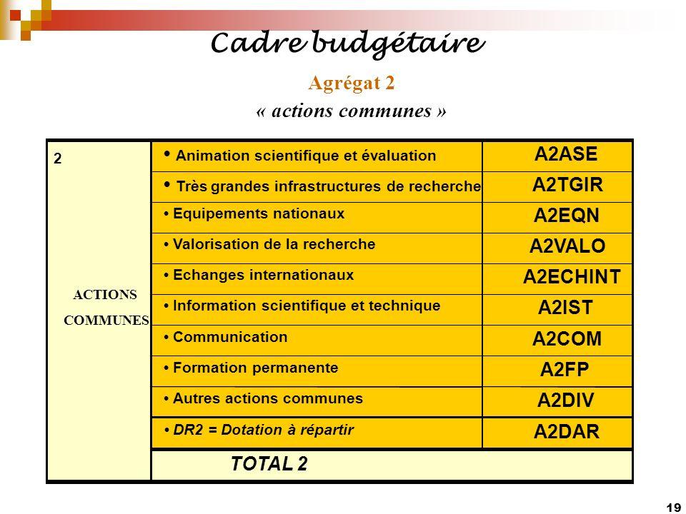 19 Agrégat 2 « actions communes » Animation scientifique et évaluation A2ASE Très grandes infrastructures de recherche A2TGIR Equipements nationaux A2