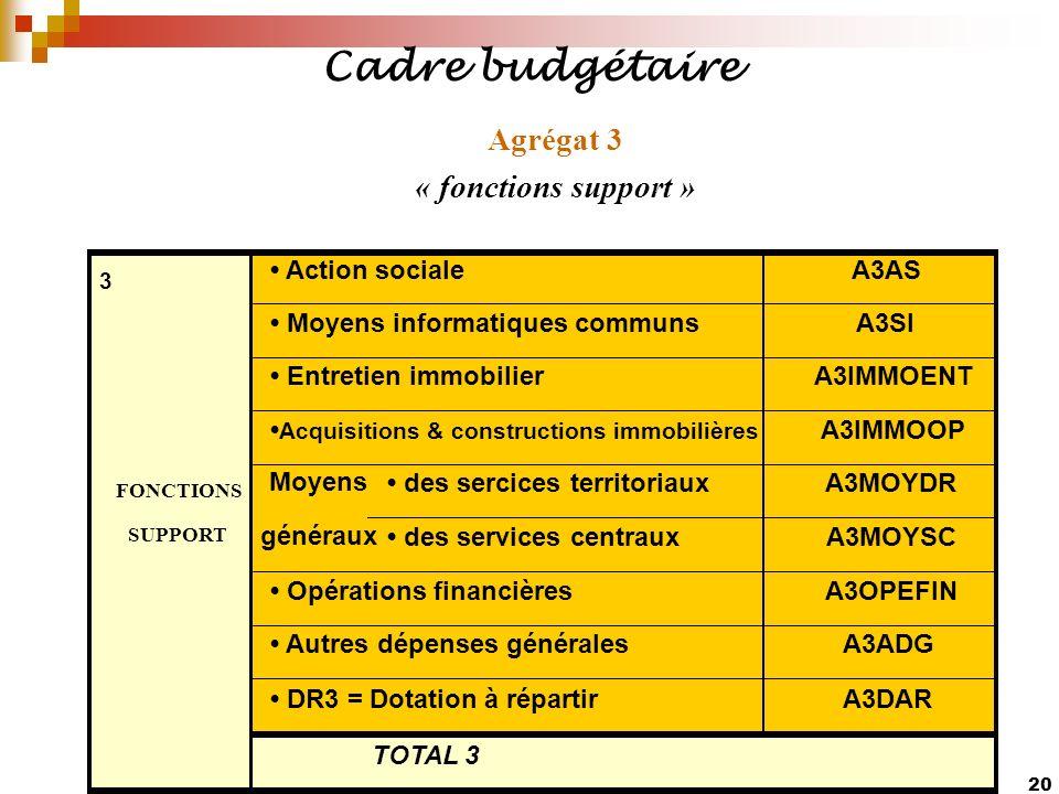 20 Agrégat 3 « fonctions support » Cadre budgétaire Action socialeA3AS Moyens informatiques communsA3SI Entretien immobilierA3IMMOENT Acquisitions & c