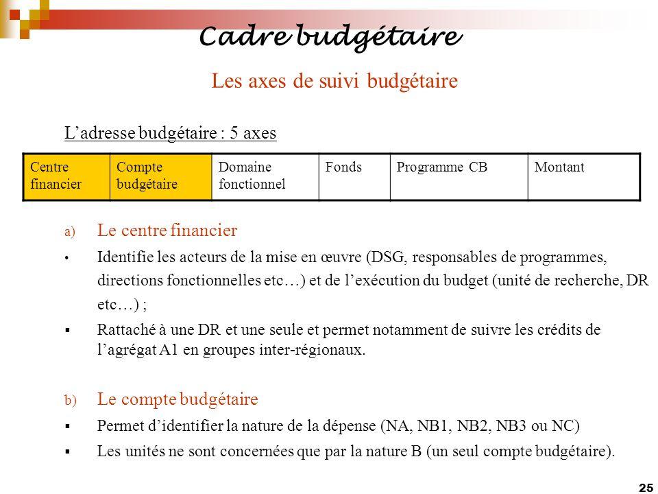 25 Ladresse budgétaire : 5 axes a) Le centre financier Identifie les acteurs de la mise en œuvre (DSG, responsables de programmes, directions fonction