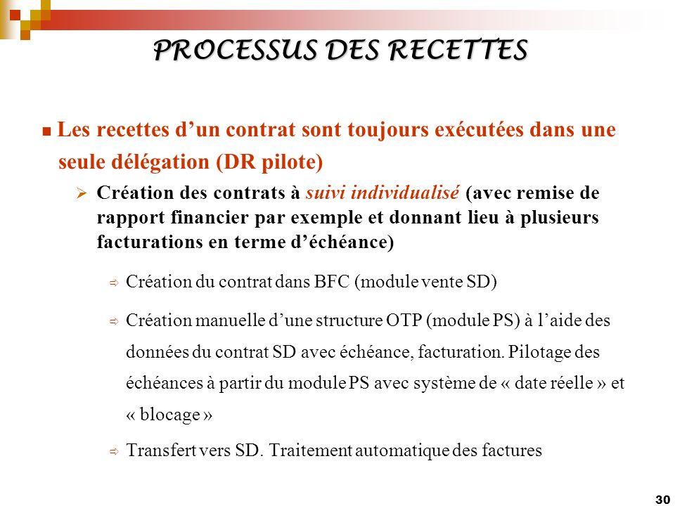 30 PROCESSUS DES RECETTES Les recettes dun contrat sont toujours exécutées dans une seule délégation (DR pilote) Création des contrats à suivi individ
