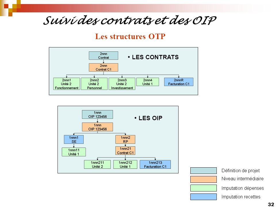 32 Suivi des contrats et des OIP LES CONTRATS LES OIP Les structures OTP