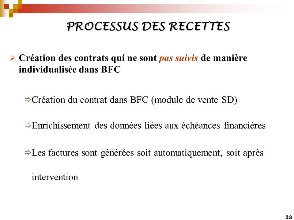 33 PROCESSUS DES RECETTES Création des contrats qui ne sont pas suivis de manière individualisée dans BFC Création du contrat dans BFC (module de vent