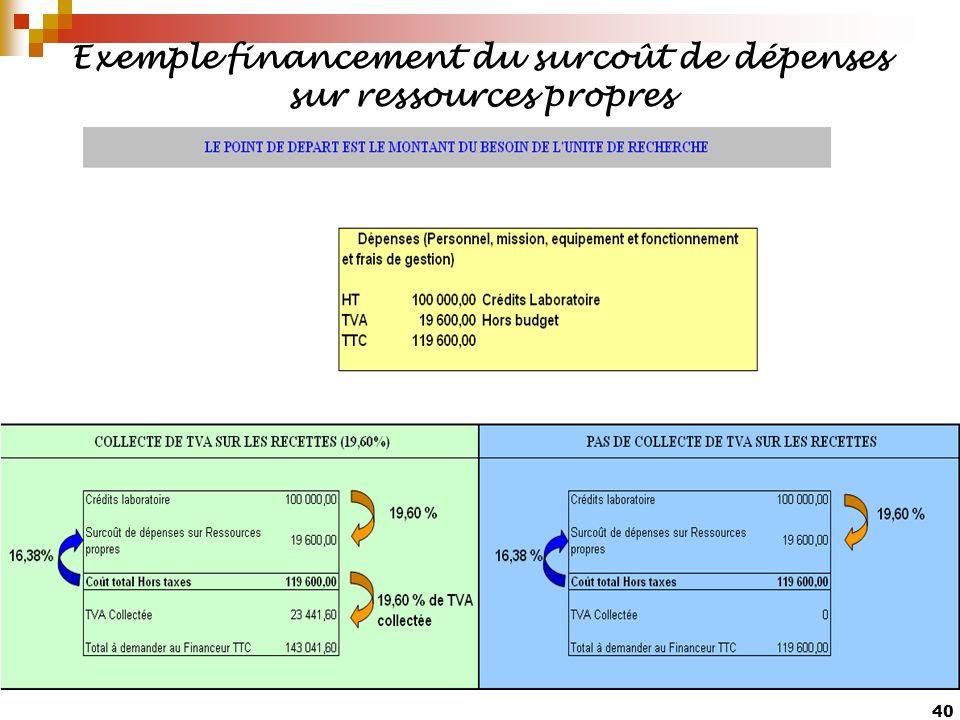40 Exemple financement du surcoût de dépenses sur ressources propres