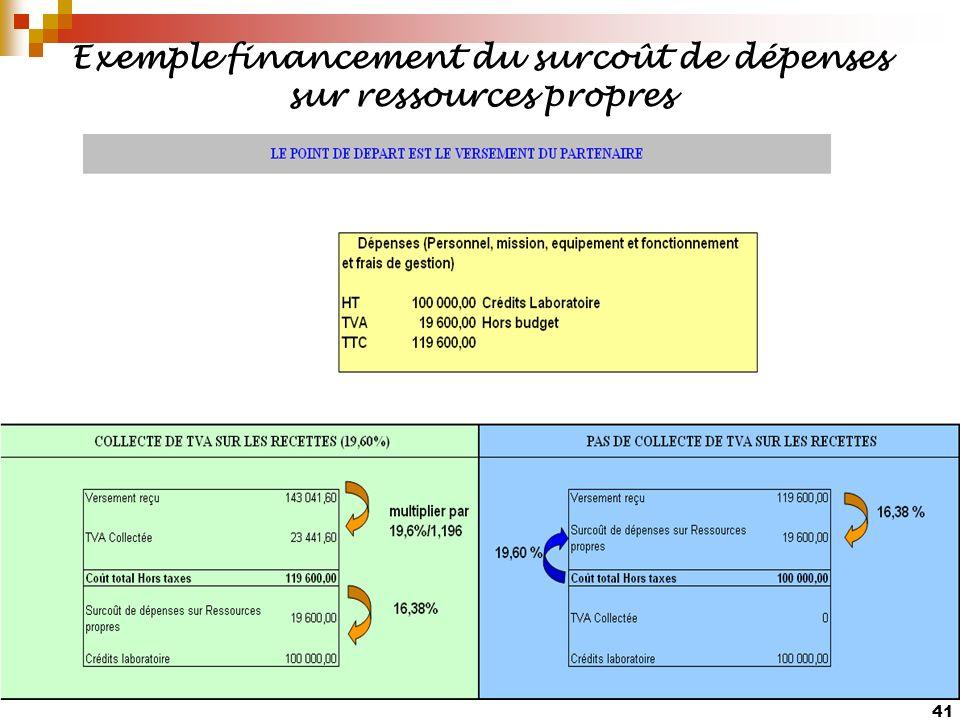 41 Exemple financement du surcoût de dépenses sur ressources propres