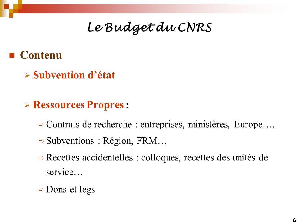 6 Le Budget du CNRS Contenu Subvention détat Ressources Propres : Contrats de recherche : entreprises, ministères, Europe…. Subventions : Région, FRM…