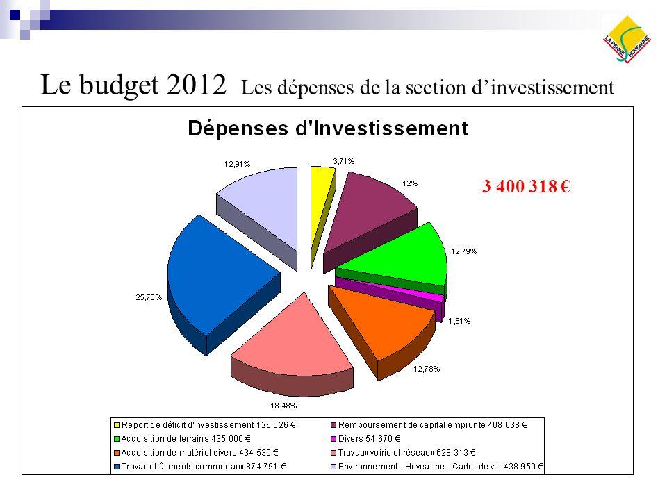 Le budget 2012 Les dépenses de la section dinvestissement 3 400 318