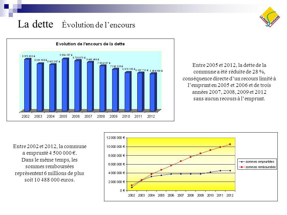 La dette Évolution de lencours Entre 2002 et 2012, la commune a emprunté 4 500 000. Dans le même temps, les sommes remboursées représentent 6 millions
