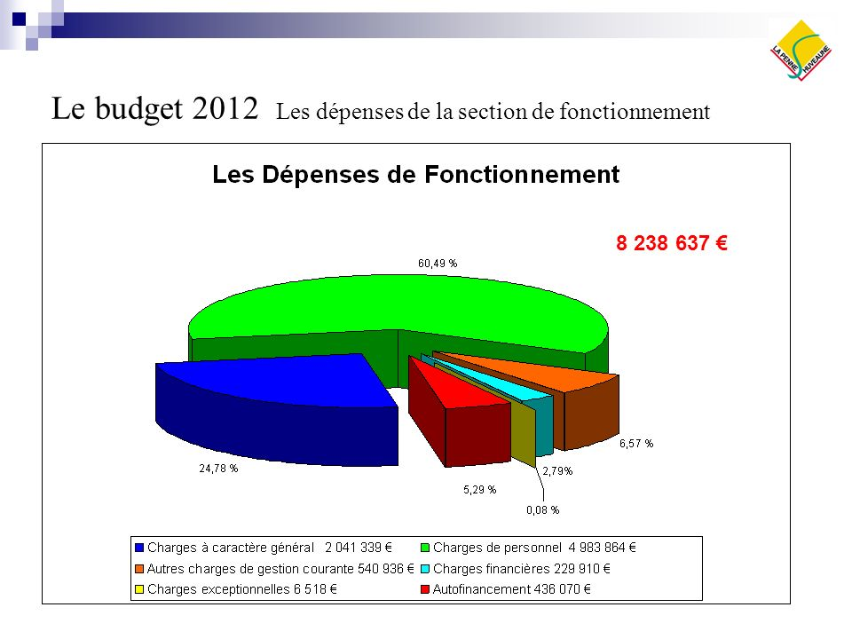 Le budget 2012 Les dépenses de la section de fonctionnement 8 238 637