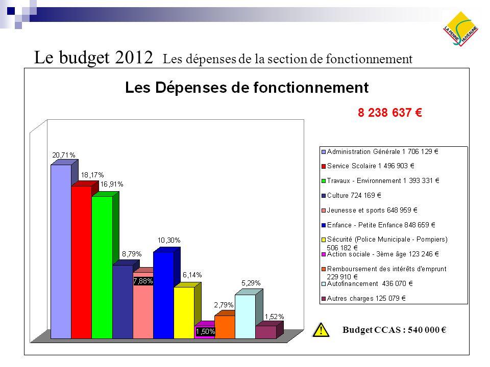 Le budget 2012 Les dépenses de la section de fonctionnement 8 238 637 Budget CCAS : 540 000