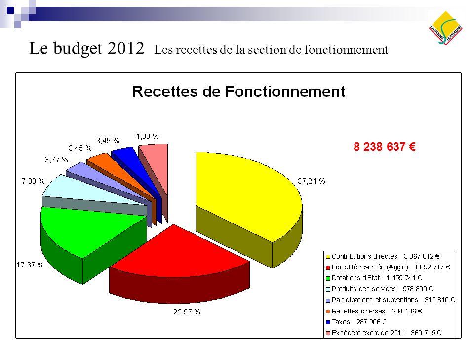 Le budget 2012 Les recettes de la section dinvestissement 3 400 318