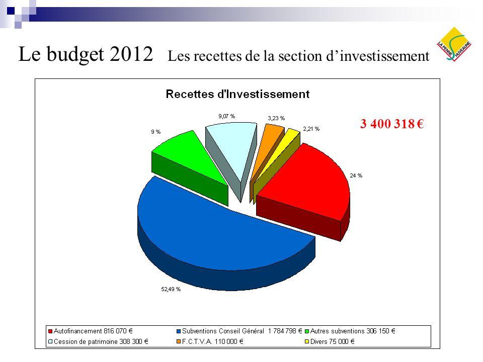 Les investissements programmés en 2012 Programme annuel de voirie (Bd du Béal, quartier des Ponsons, Impasse des Fleurs) et aménagement de places de stationnement Chemin Noël Robion.