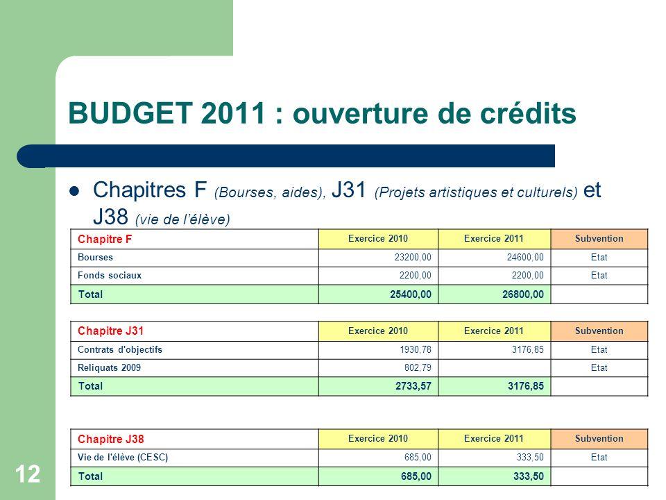 12 BUDGET 2011 : ouverture de crédits Chapitres F (Bourses, aides), J31 (Projets artistiques et culturels) et J38 (vie de lélève) Chapitre F Exercice