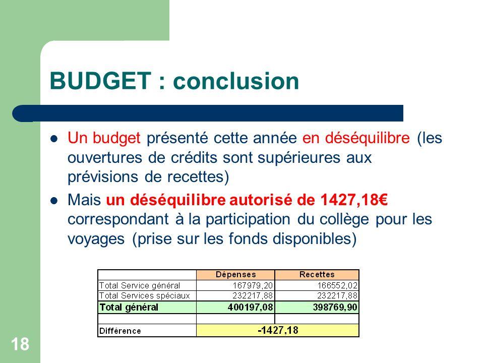 18 BUDGET : conclusion Un budget présenté cette année en déséquilibre (les ouvertures de crédits sont supérieures aux prévisions de recettes) Mais un