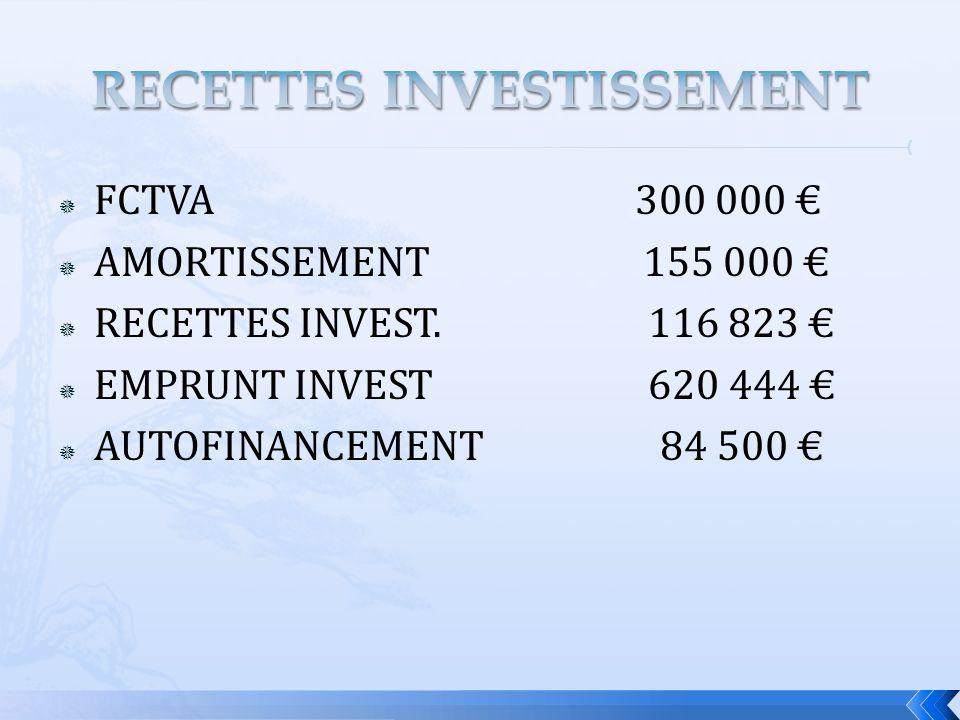 FCTVA 300 000 AMORTISSEMENT 155 000 RECETTES INVEST.