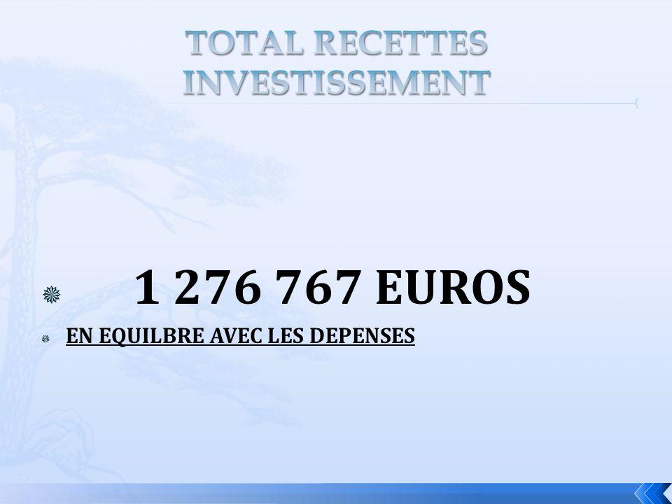 1 276 767 EUROS EN EQUILBRE AVEC LES DEPENSES