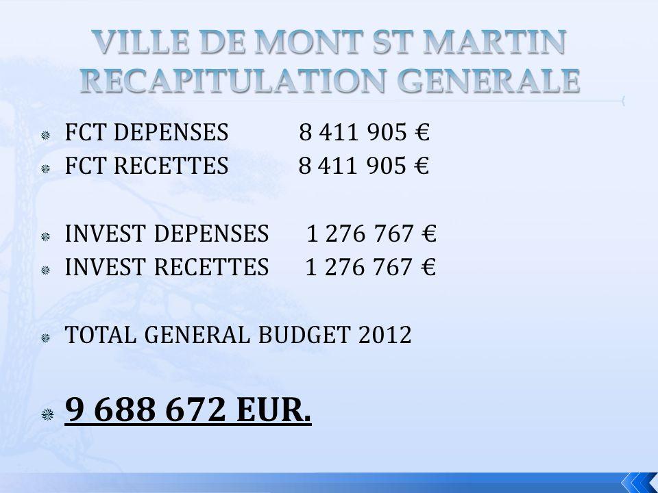 FCT DEPENSES 8 411 905 FCT RECETTES 8 411 905 INVEST DEPENSES 1 276 767 INVEST RECETTES 1 276 767 TOTAL GENERAL BUDGET 2012 9 688 672 EUR.
